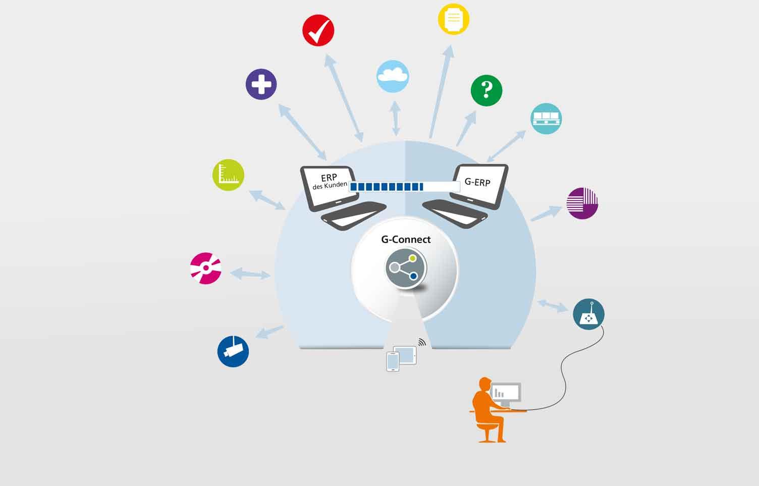 G-Conect-Logistiksysteme-Gaemmerler-Software-geretsried